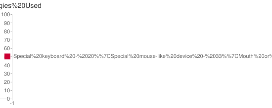Bar Chart of Technologies Used